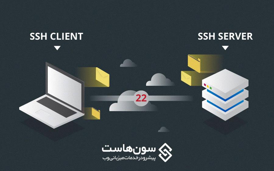 آموزش نحوه اتصال به سرور از طریق SSH