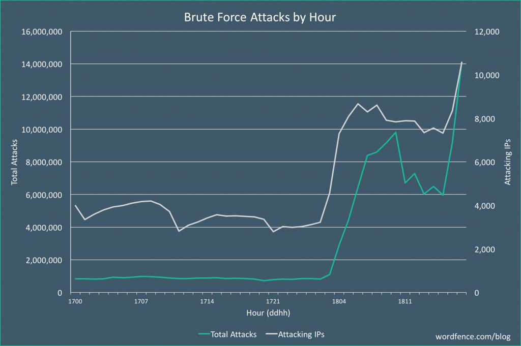 حمله Brute Force روی وردپرس