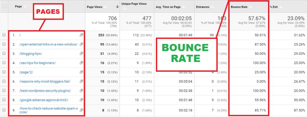 چگونه مقدار کاهش Bounce Rate سایت یا نرخ پرش را مشاهده کنیم؟