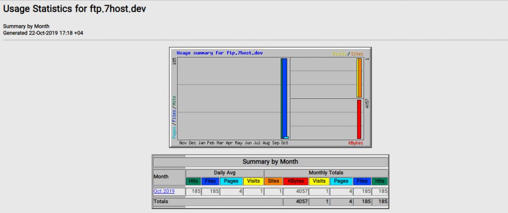 مشاهده آمار FTP در سی پنل