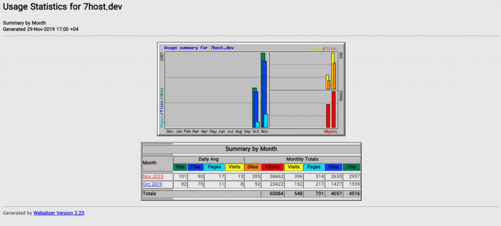نحوه استفاده از Webalizer برای مشاهده آمار سایت در هاست سی پنل